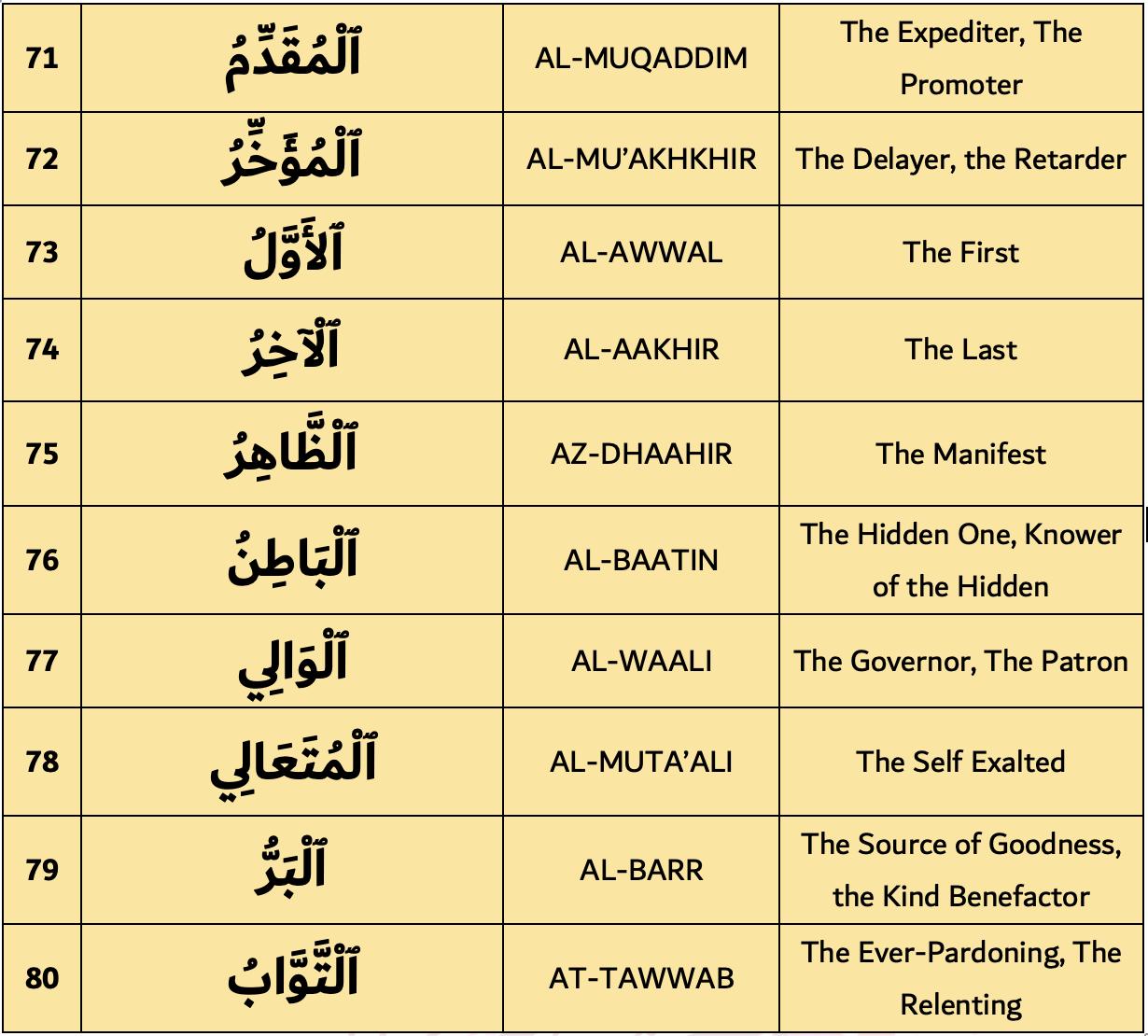 99 Names of Allah 71-80