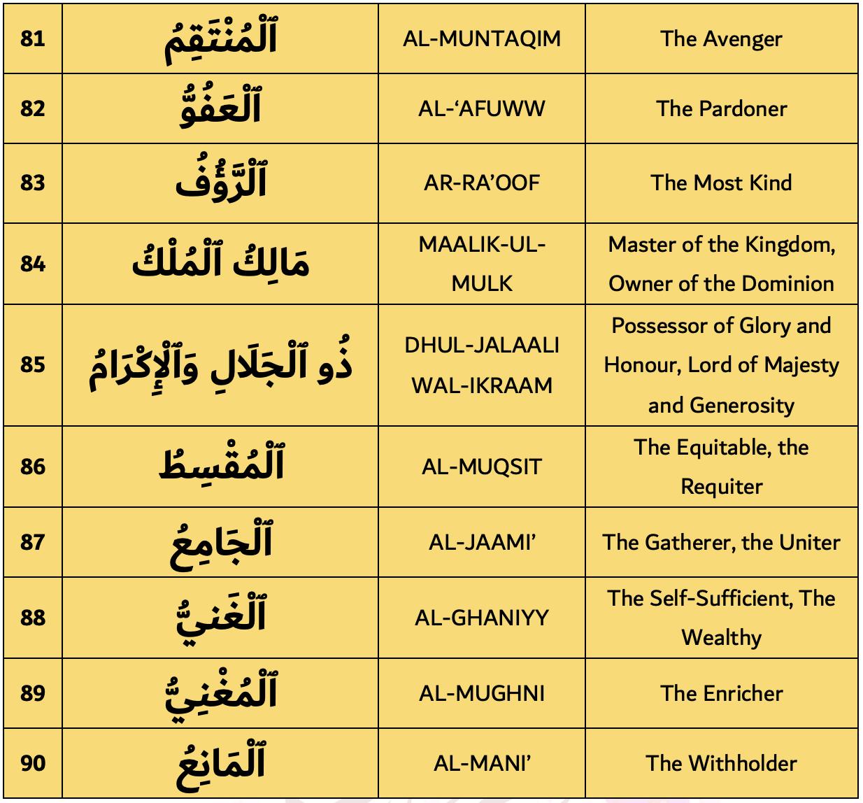 99 Names of Allah 81-90